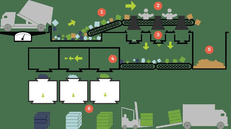 schéma des étapes de tri des collectes sélectives dans une usine
